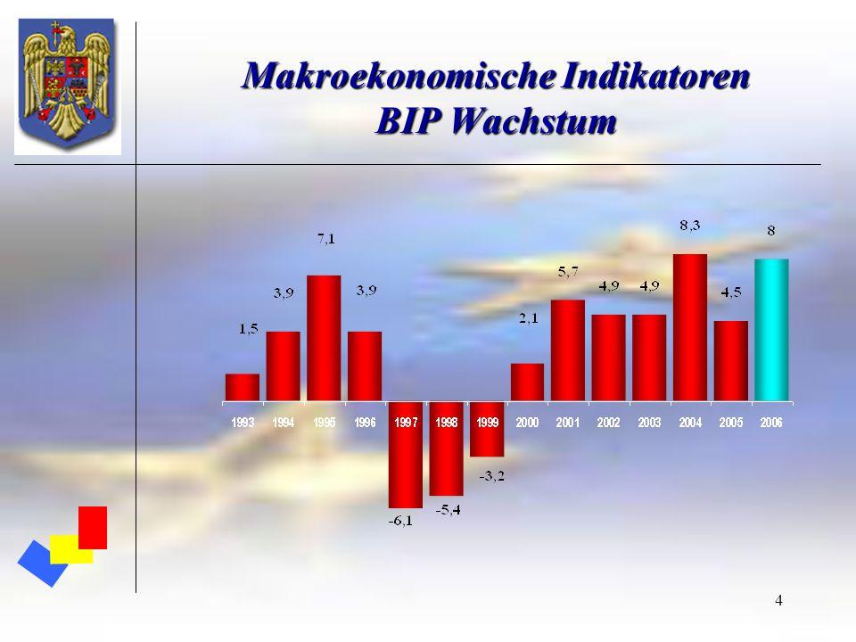 Makroekonomische Indikatoren BIP Wachstum