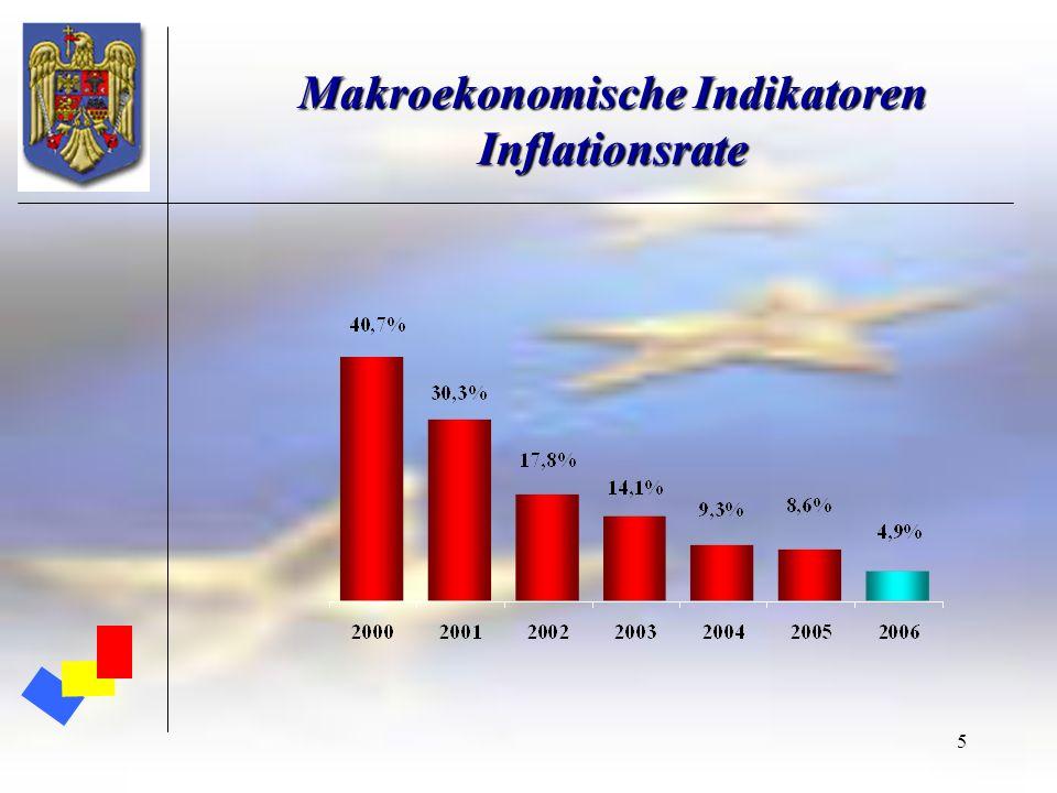 Makroekonomische Indikatoren Inflationsrate