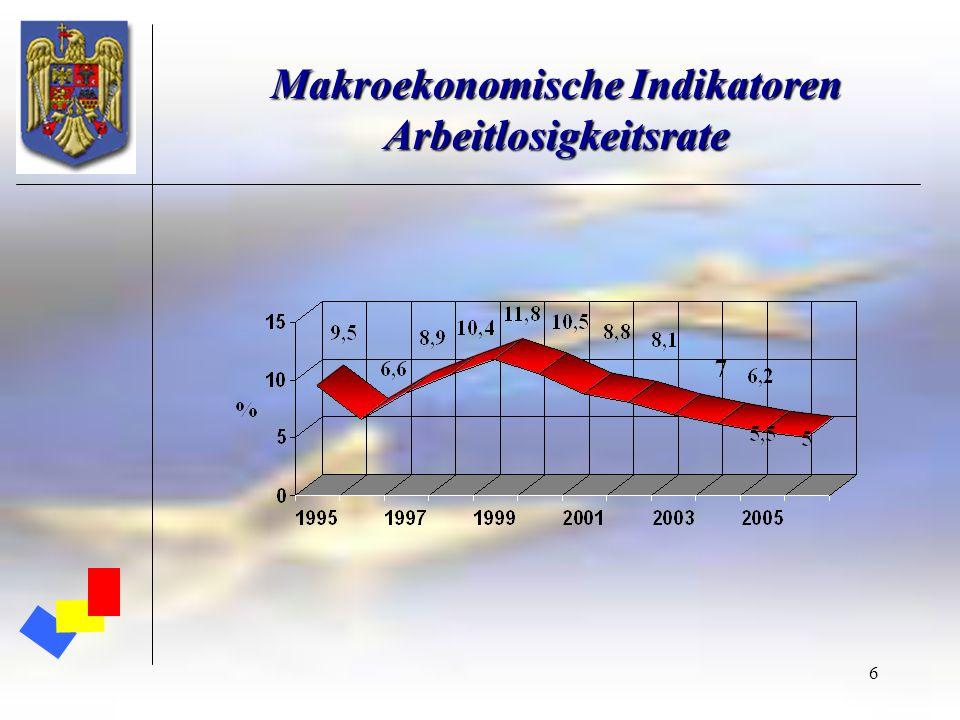 Makroekonomische Indikatoren Arbeitlosigkeitsrate
