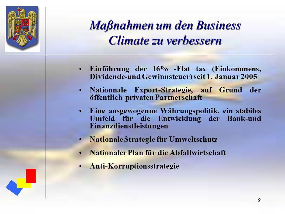 Maßnahmen um den Business Climate zu verbessern