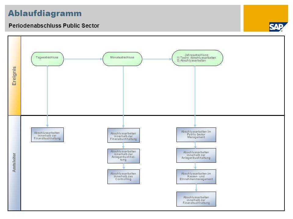 Ablaufdiagramm Periodenabschluss Public Sector Ereignis Amtsleiter