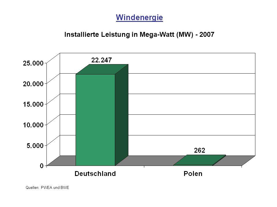 Windenergie Installierte Leistung in Mega-Watt (MW) - 2007