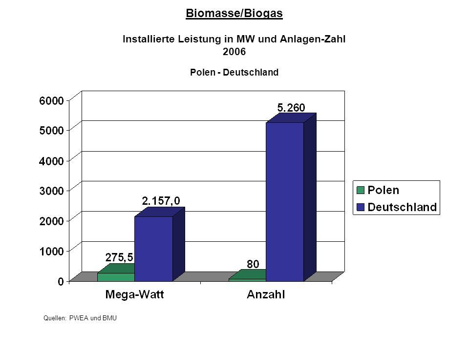 Biomasse/Biogas Installierte Leistung in MW und Anlagen-Zahl 2006 Polen - Deutschland