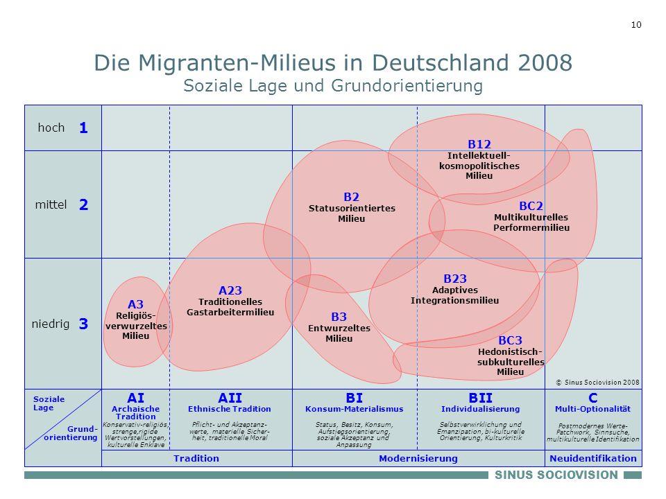 Die Migranten-Milieus in Deutschland 2008 Soziale Lage und Grundorientierung