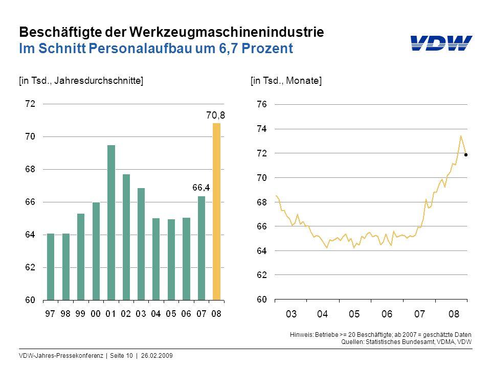 Beschäftigte der Werkzeugmaschinenindustrie Im Schnitt Personalaufbau um 6,7 Prozent