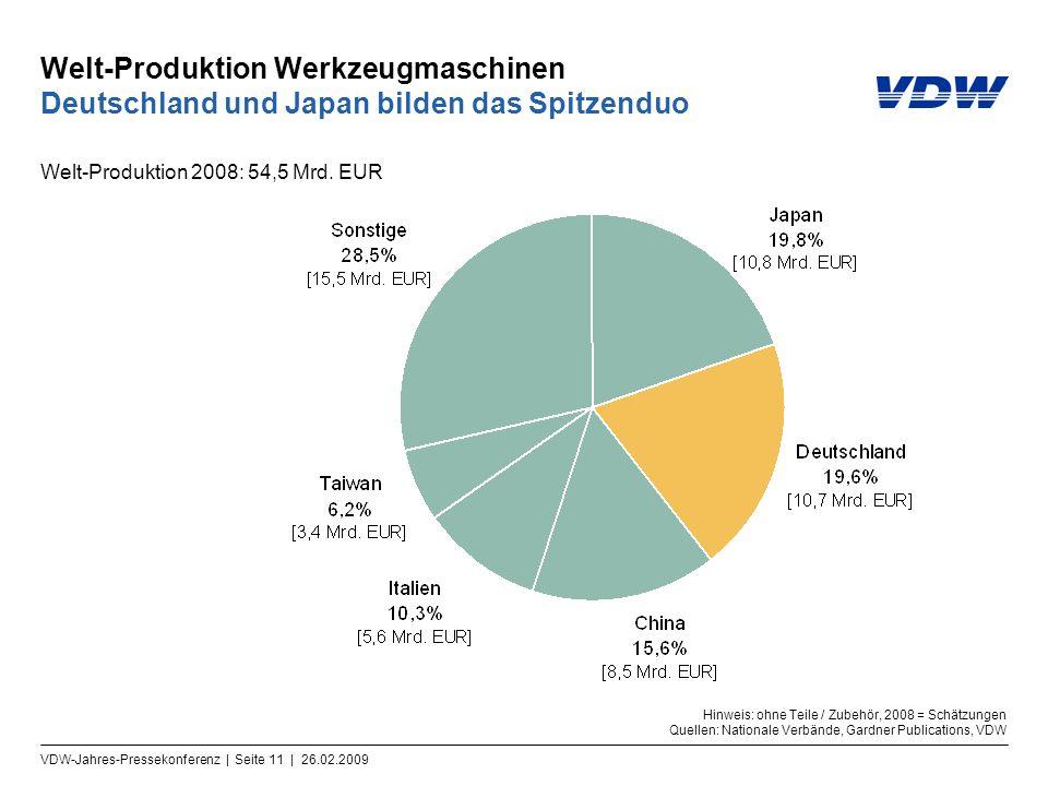 Welt-Produktion Werkzeugmaschinen Deutschland und Japan bilden das Spitzenduo