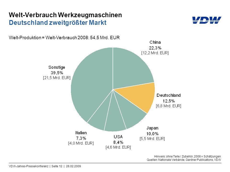 Welt-Verbrauch Werkzeugmaschinen Deutschland zweitgrößter Markt