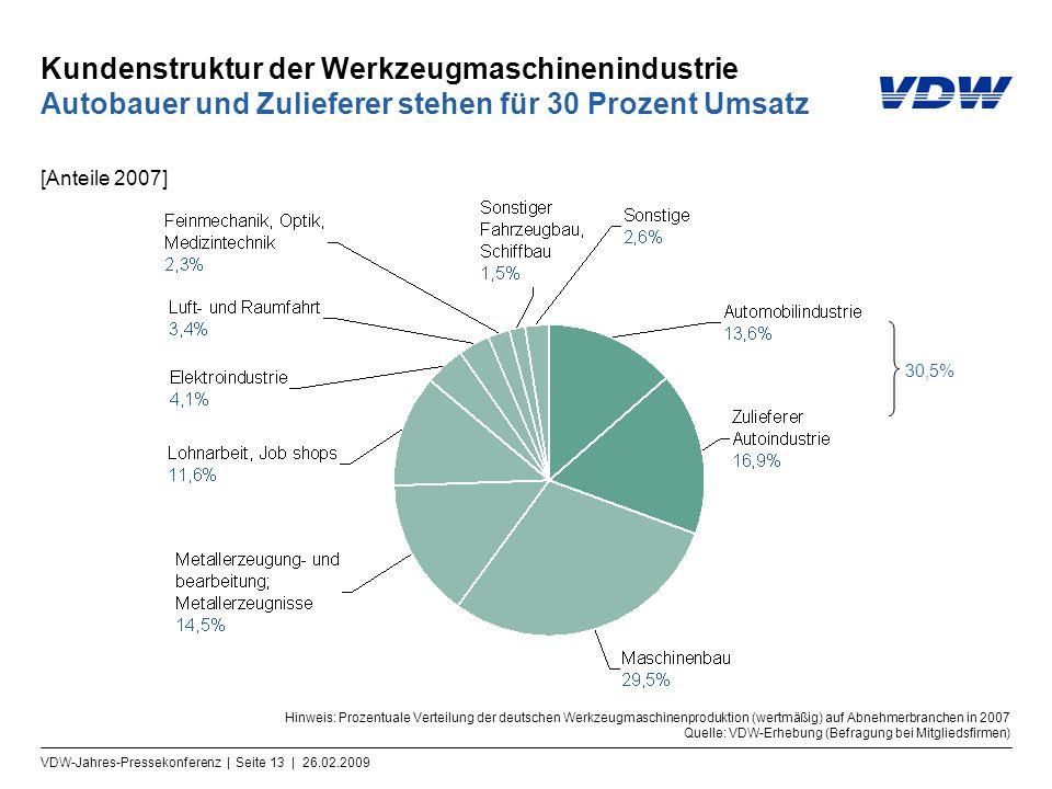 Kundenstruktur der Werkzeugmaschinenindustrie Autobauer und Zulieferer stehen für 30 Prozent Umsatz