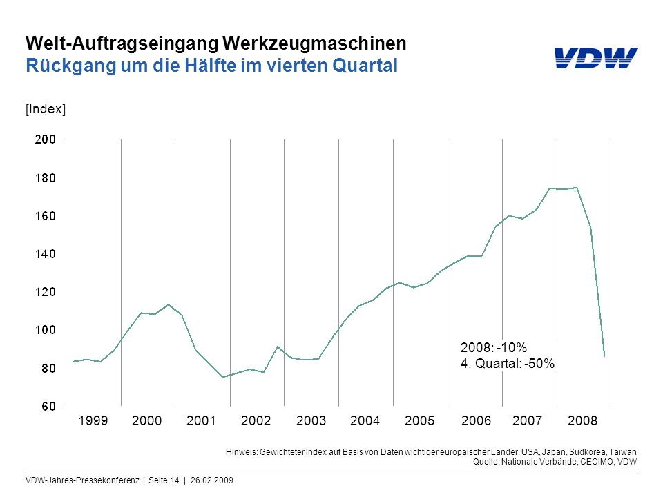 Welt-Auftragseingang Werkzeugmaschinen Rückgang um die Hälfte im vierten Quartal