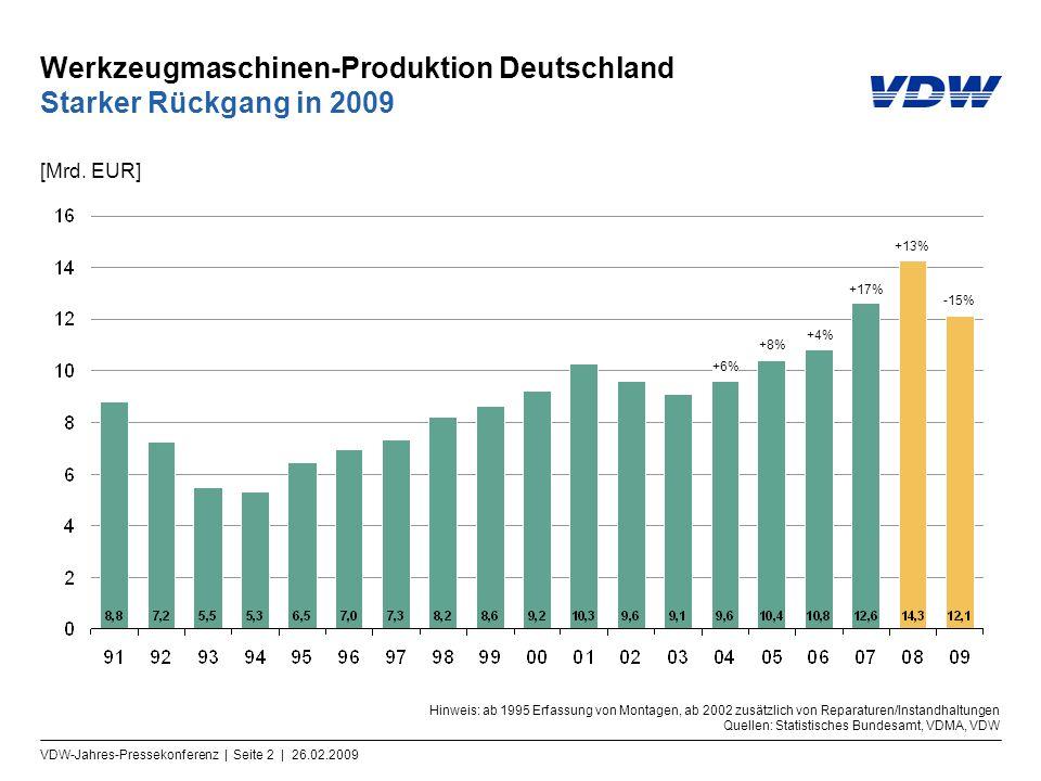 Werkzeugmaschinen-Produktion Deutschland Starker Rückgang in 2009