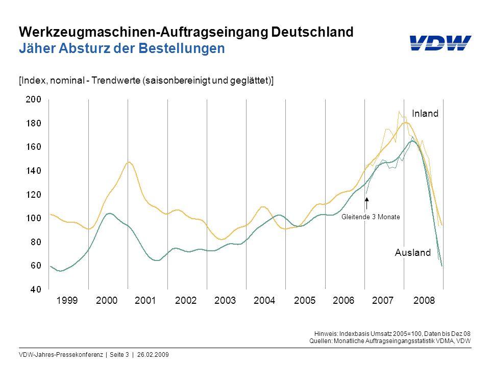 Werkzeugmaschinen-Auftragseingang Deutschland Jäher Absturz der Bestellungen