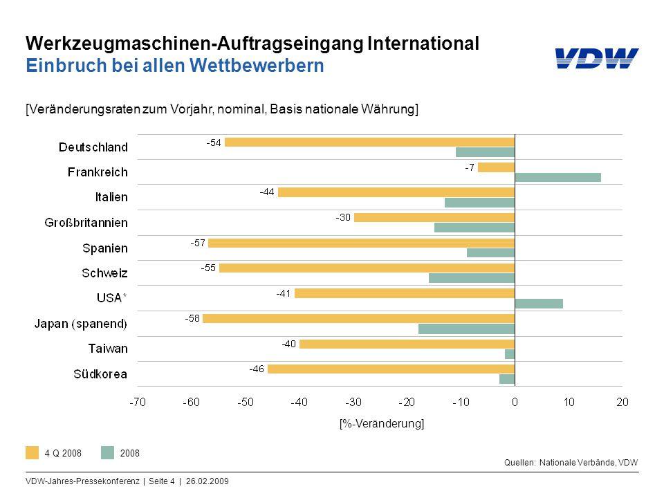 Werkzeugmaschinen-Auftragseingang International Einbruch bei allen Wettbewerbern
