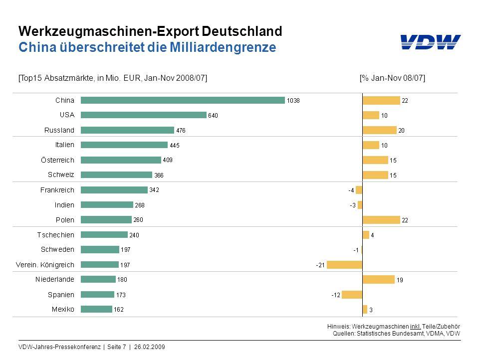 Werkzeugmaschinen-Export Deutschland China überschreitet die Milliardengrenze