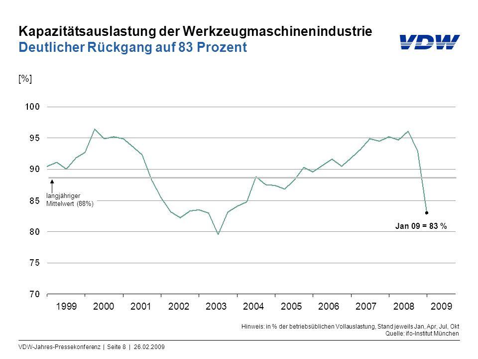 Kapazitätsauslastung der Werkzeugmaschinenindustrie Deutlicher Rückgang auf 83 Prozent