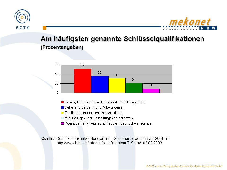 Am häufigsten genannte Schlüsselqualifikationen (Prozentangaben)
