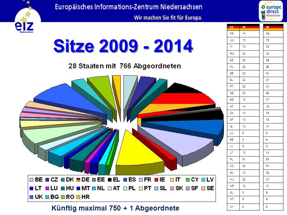 Sitze 2009 - 2014 Künftig maximal 750 + 1 Abgeordnete