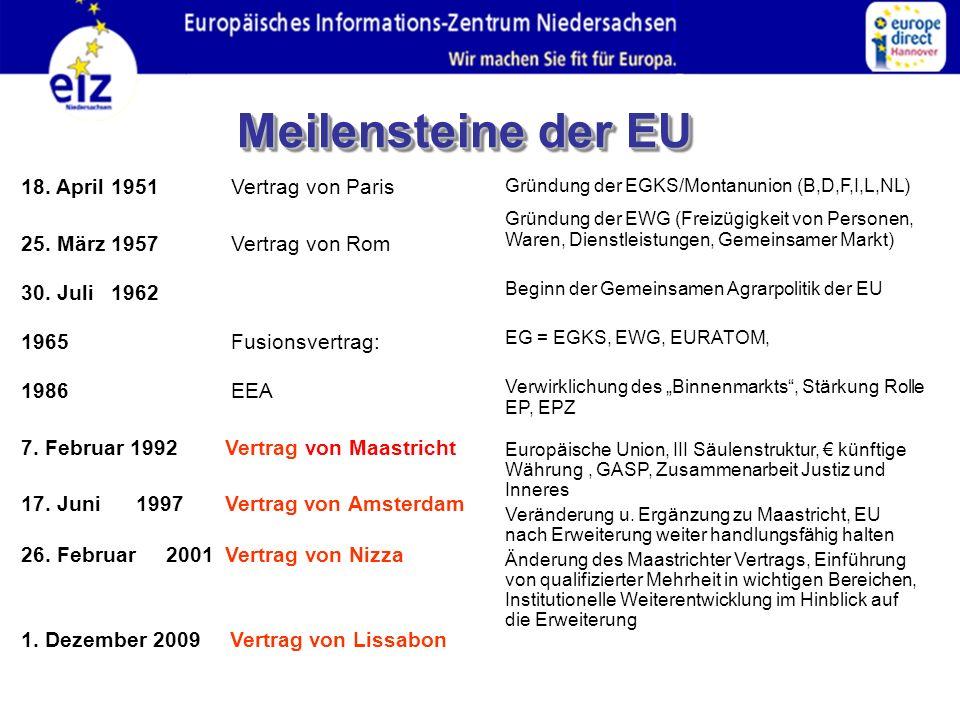 Meilensteine der EU 18. April 1951 Vertrag von Paris