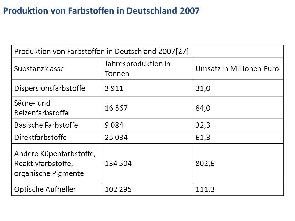 Produktion von Farbstoffen in Deutschland 2007