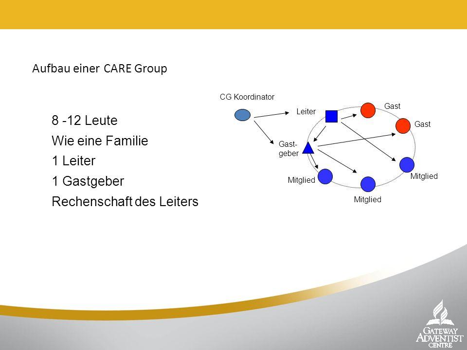 Aufbau einer CARE Group