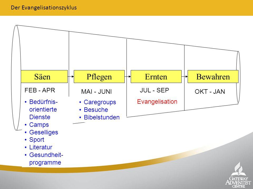 Säen Pflegen Ernten Bewahren Der Evangelisationszyklus FEB - APR