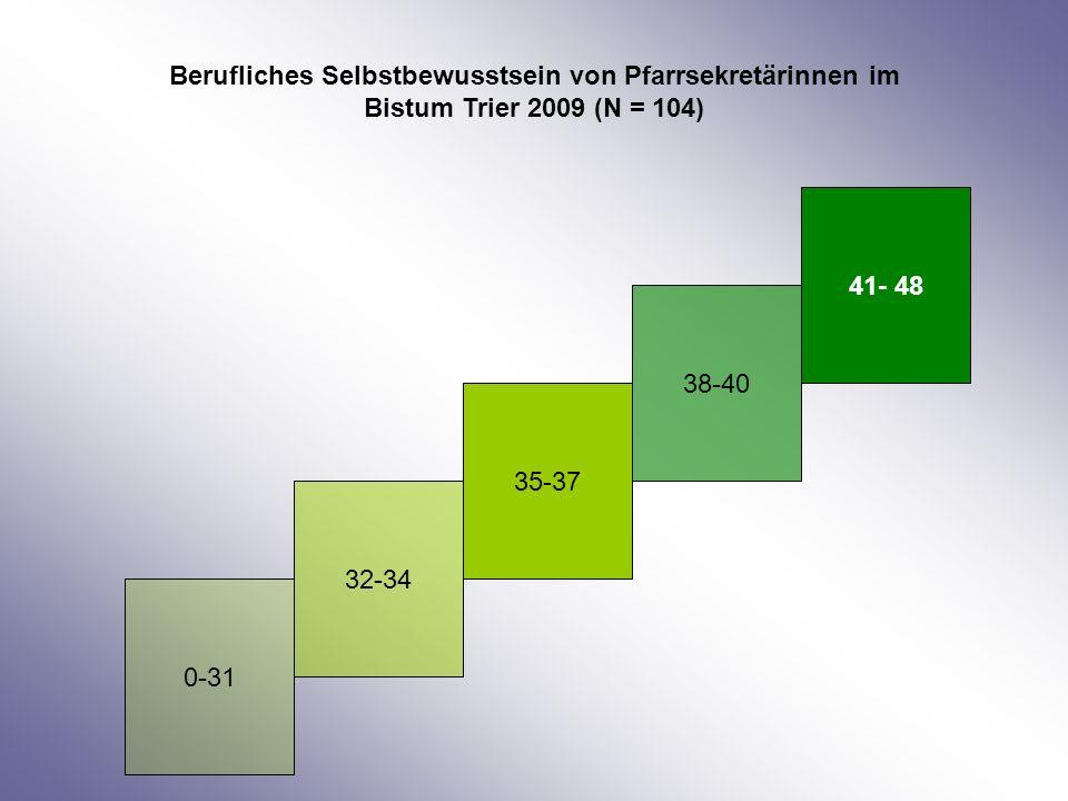 Berufliches Selbstbewusstsein von Pfarrsekretärinnen im Bistum Trier 2009 (N = 104)