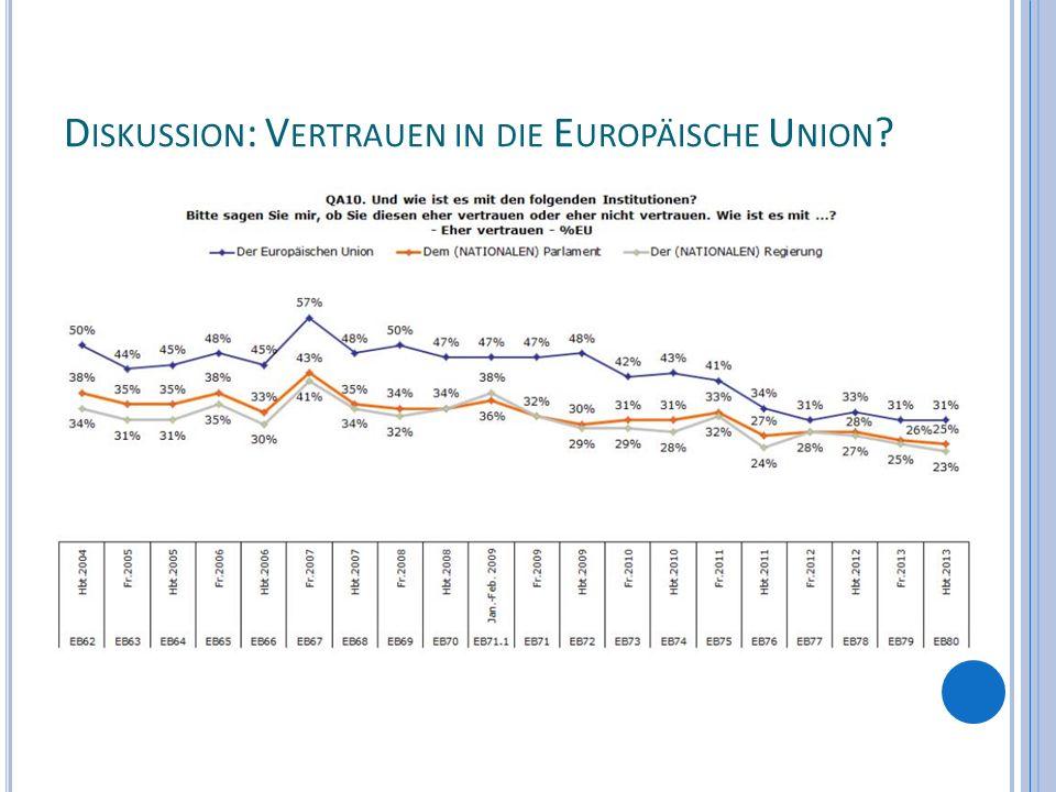 Diskussion: Vertrauen in die Europäische Union
