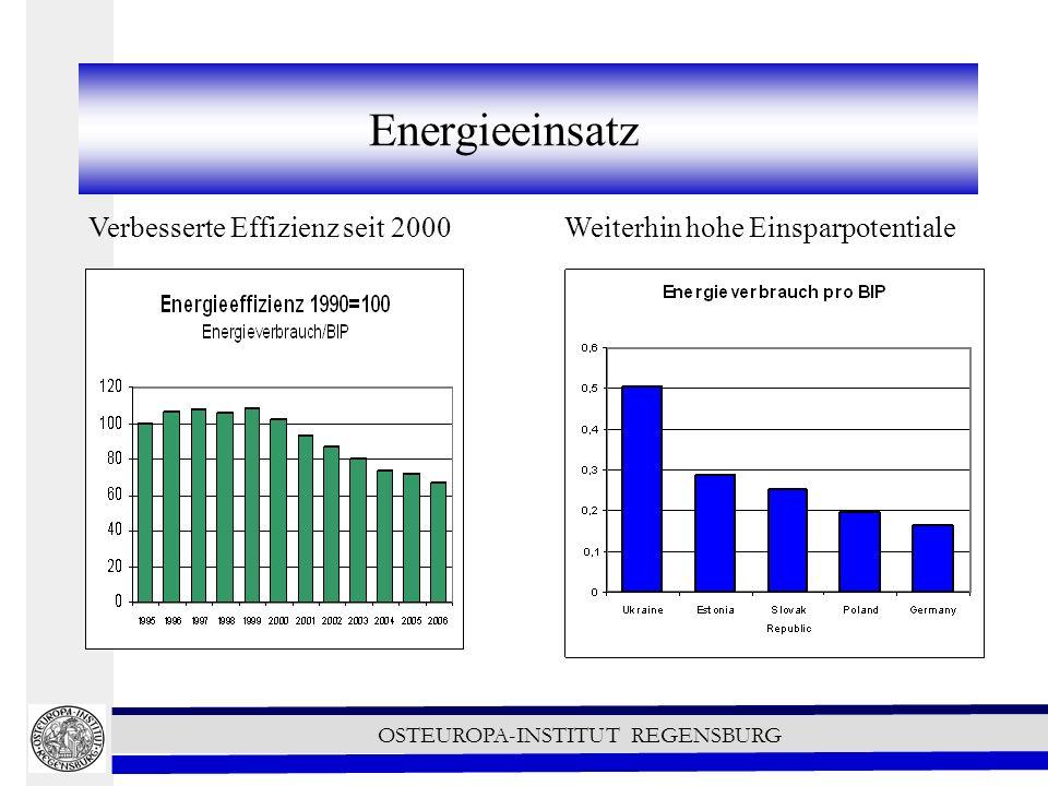 Energieeinsatz Verbesserte Effizienz seit 2000 Weiterhin hohe Einsparpotentiale