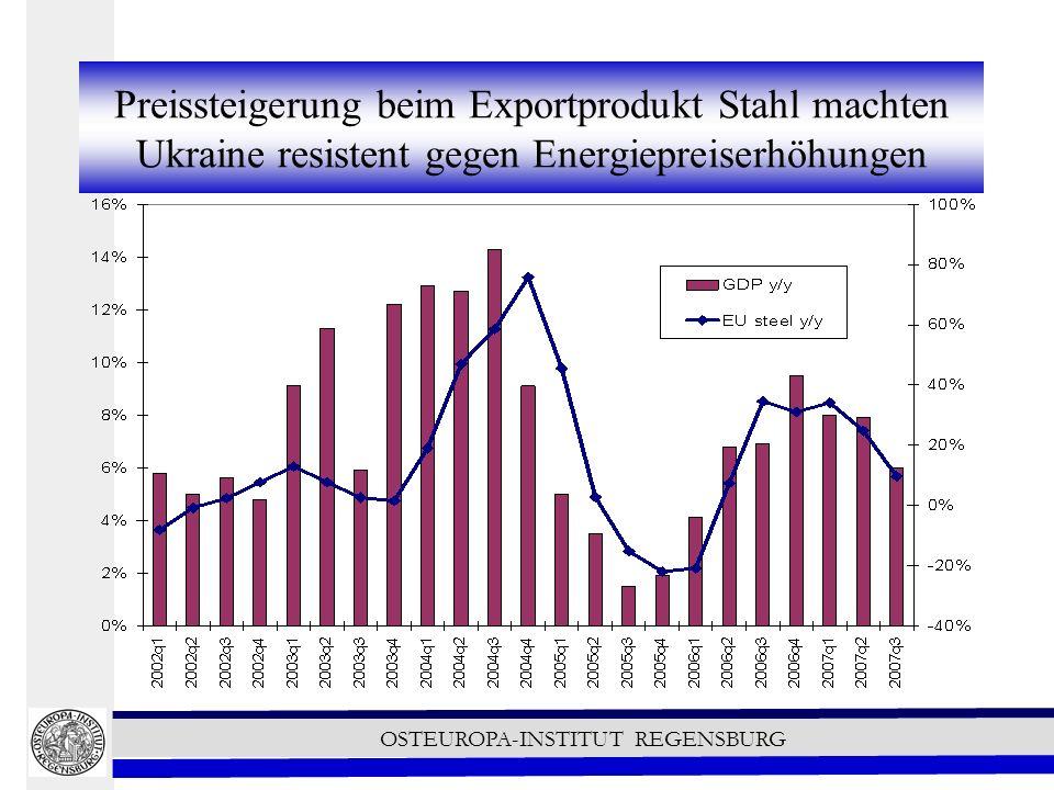 Preissteigerung beim Exportprodukt Stahl machten Ukraine resistent gegen Energiepreiserhöhungen