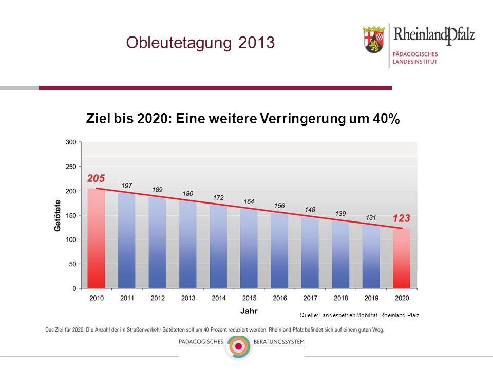 Obleutetagung 2013 Ziel bis 2020: Eine weitere Verringerung um 40%