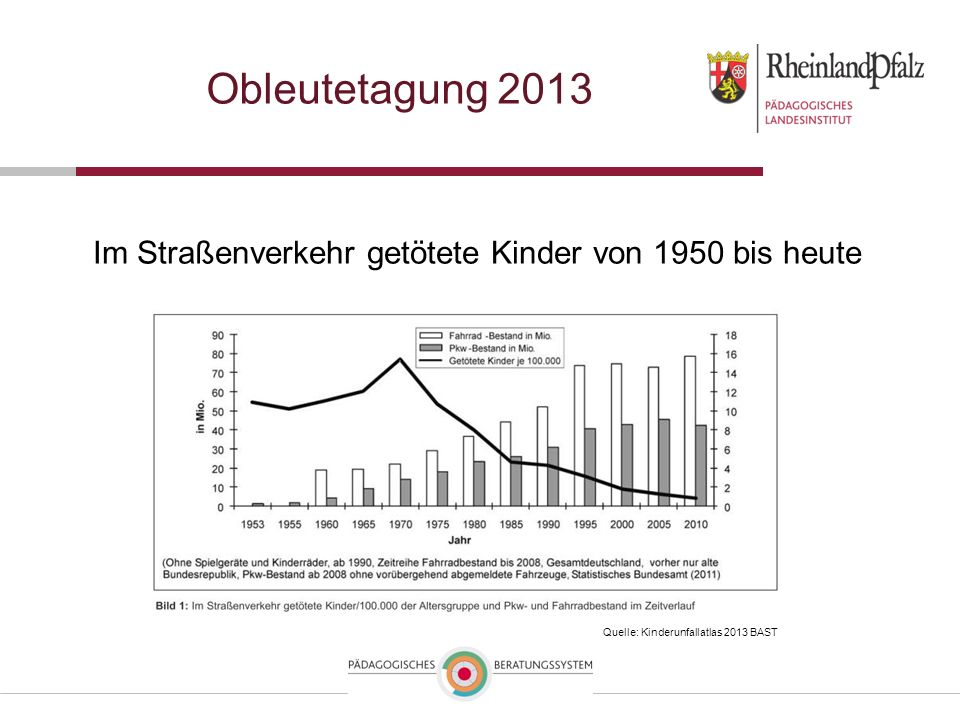 Obleutetagung 2013 Im Straßenverkehr getötete Kinder von 1950 bis heute. Zunahme PKW Bestand auf ca. 45 Mio. und Fahrräder ca. 80 Mio.