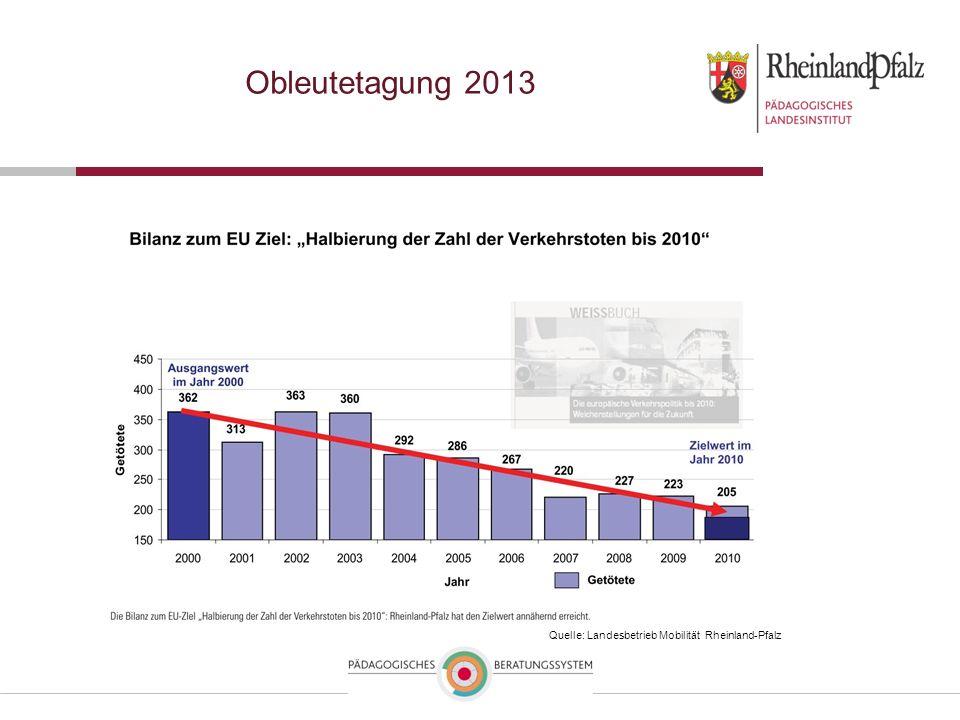 Obleutetagung 2013 362 – in 2000 Ziel: 180 in 2010 tatsächlich starben 205 in 2010 auf Rheinland-Pfälzischen Straßen –