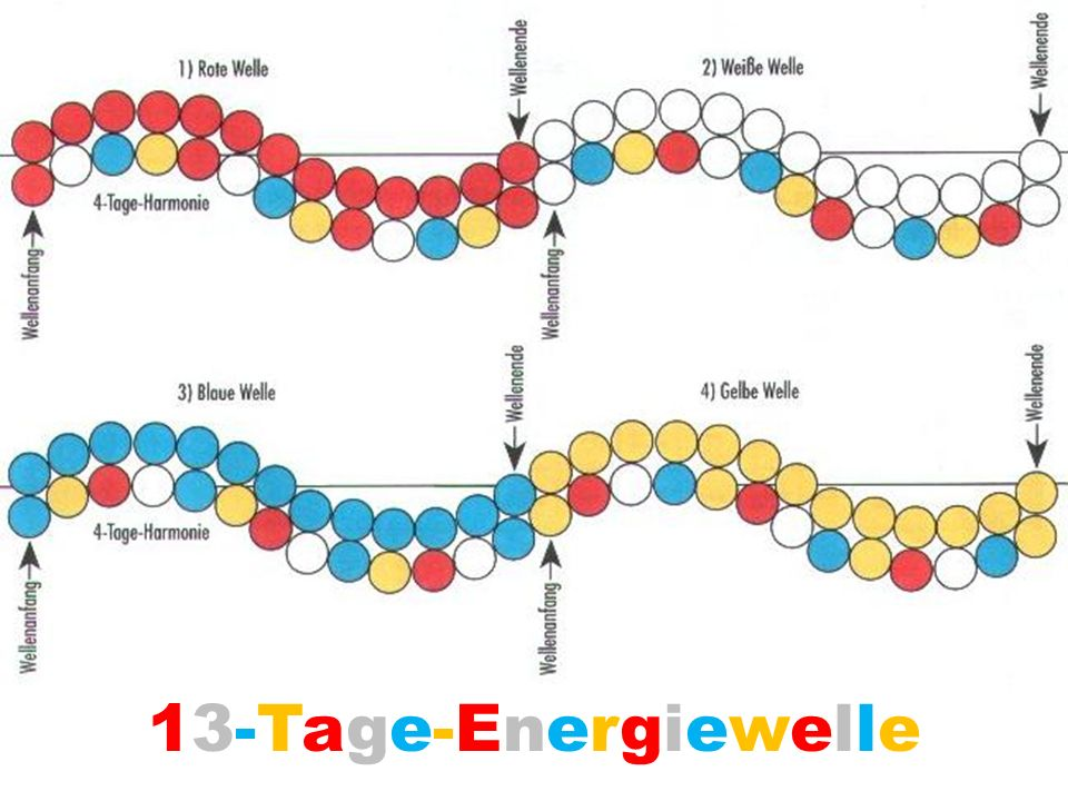 13-Tage-Energiewelle