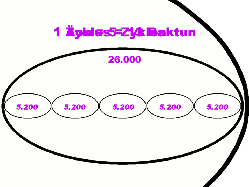 1 Zyklus = 13 Baktun 1 Äon = 5 Zyklen 26.000