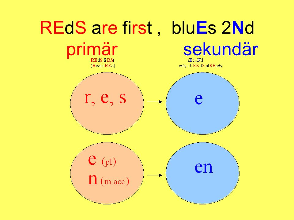 REdS are first , bluEs 2Nd primär sekundär