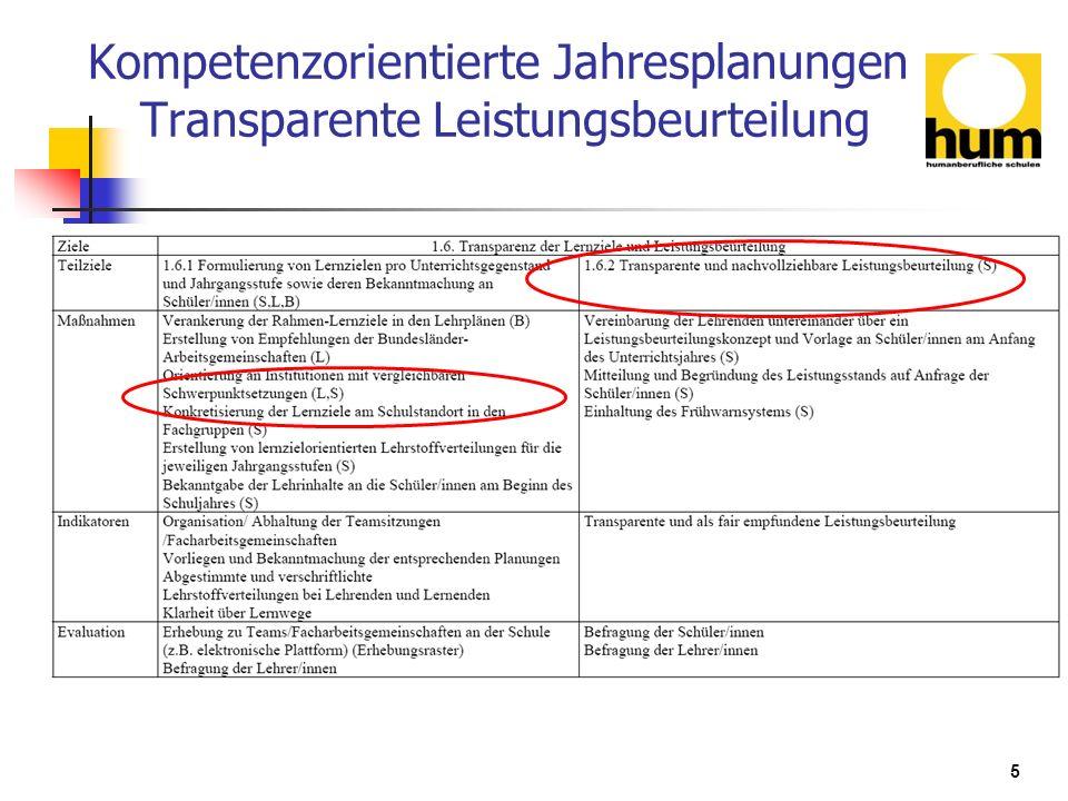 Kompetenzorientierte Jahresplanungen Transparente Leistungsbeurteilung