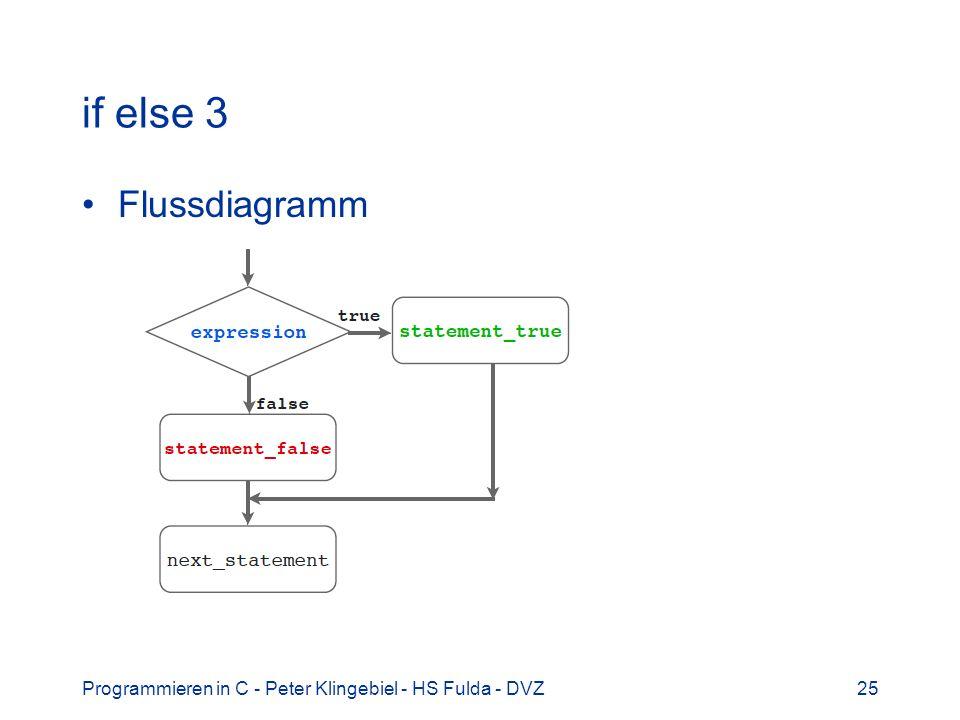 if else 3 Flussdiagramm Programmieren in C - Peter Klingebiel - HS Fulda - DVZ