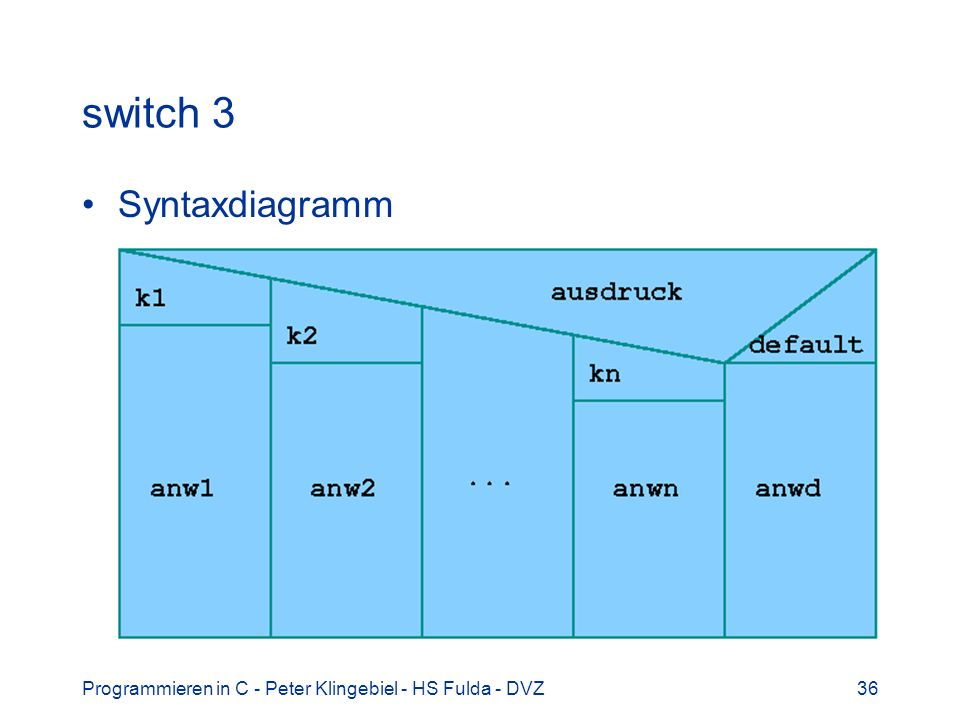 switch 3 Syntaxdiagramm