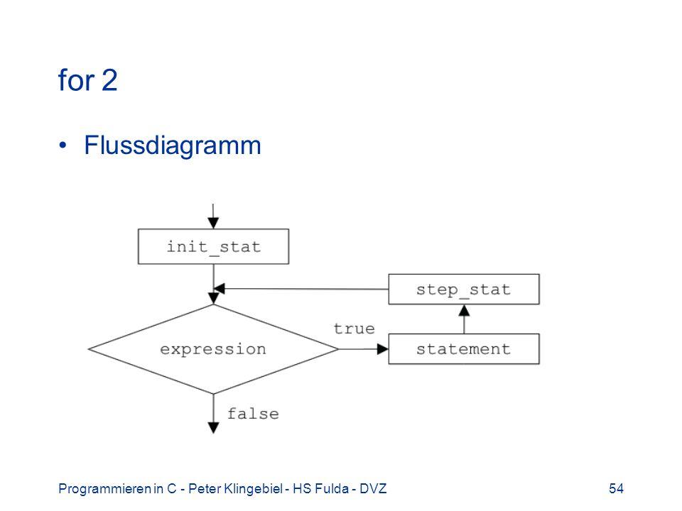 for 2 Flussdiagramm Programmieren in C - Peter Klingebiel - HS Fulda - DVZ