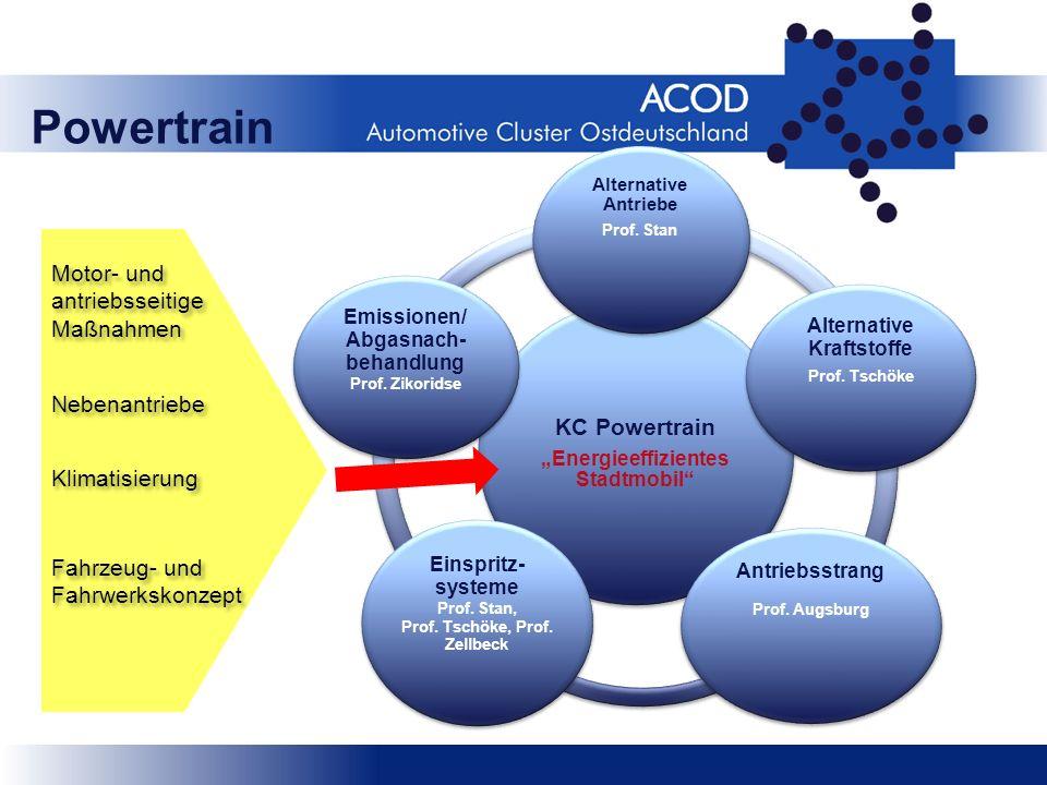 Powertrain KC Powertrain Motor- und antriebsseitige Maßnahmen
