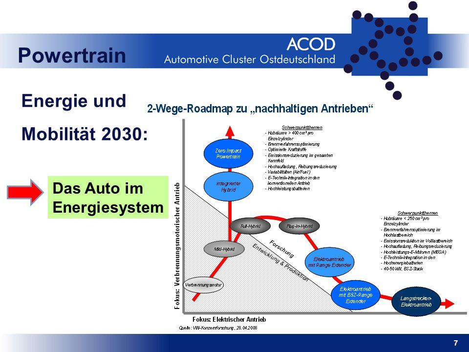 Energie und Mobilität 2030: