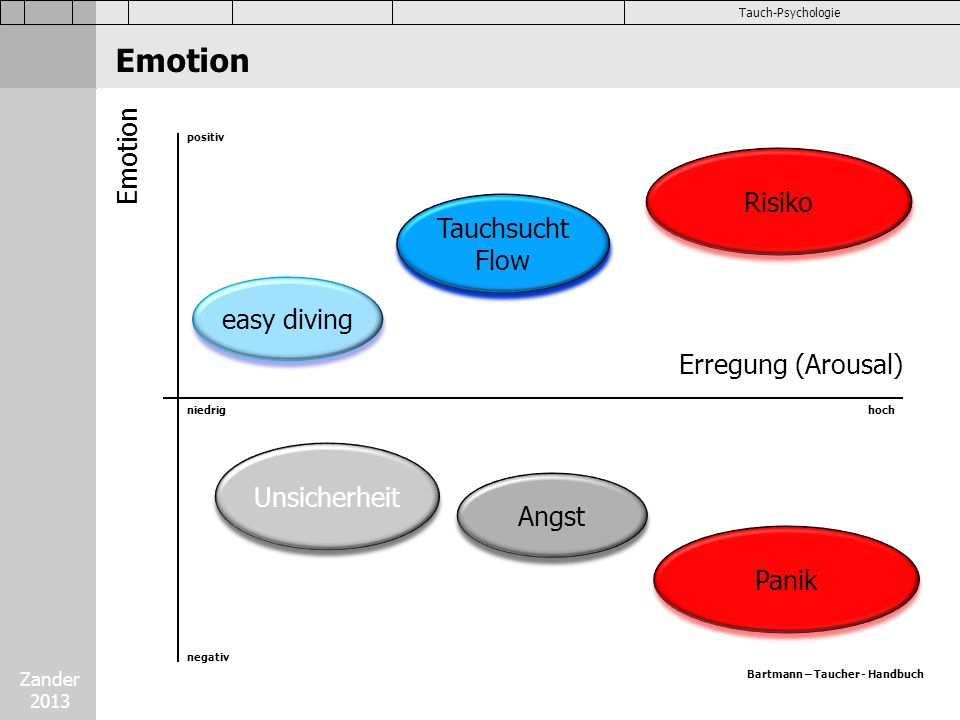 Emotion Emotion Risiko Tauchsucht Flow easy diving Erregung (Arousal)