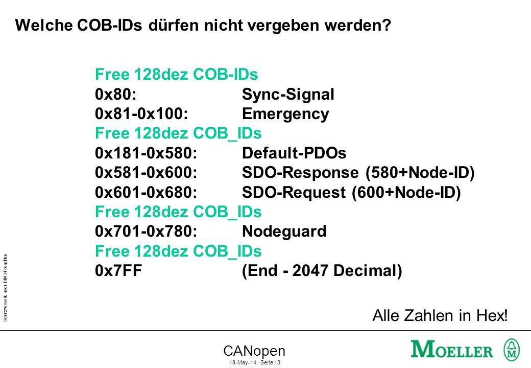 Welche COB-IDs dürfen nicht vergeben werden