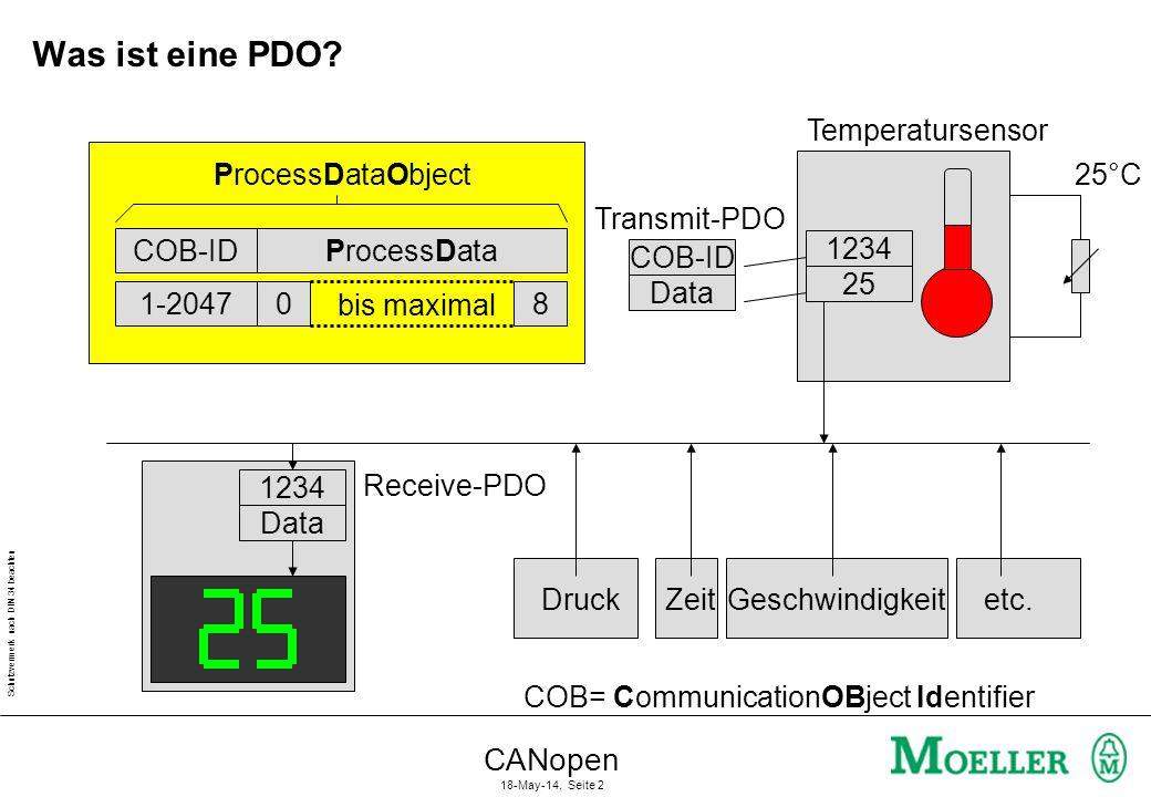 Was ist eine PDO CANopen Temperatursensor COB-ID ProcessData