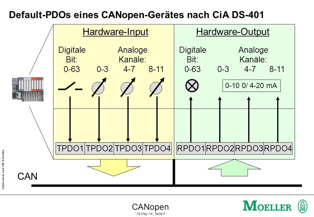 Default-PDOs eines CANopen-Gerätes nach CiA DS-401