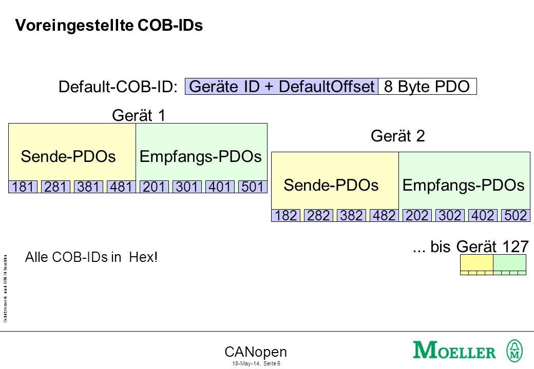 Voreingestellte COB-IDs