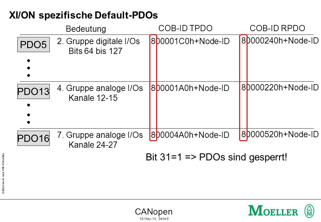 XI/ON spezifische Default-PDOs