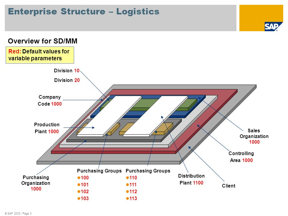 Enterprise Structure – Logistics