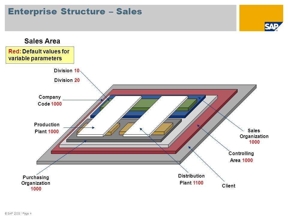 Enterprise Structure – Sales