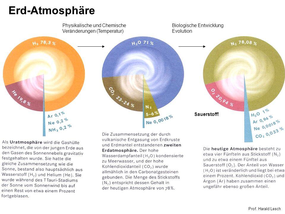 Erd-Atmosphäre Physikalische und Chemische Veränderungen (Temperatur)