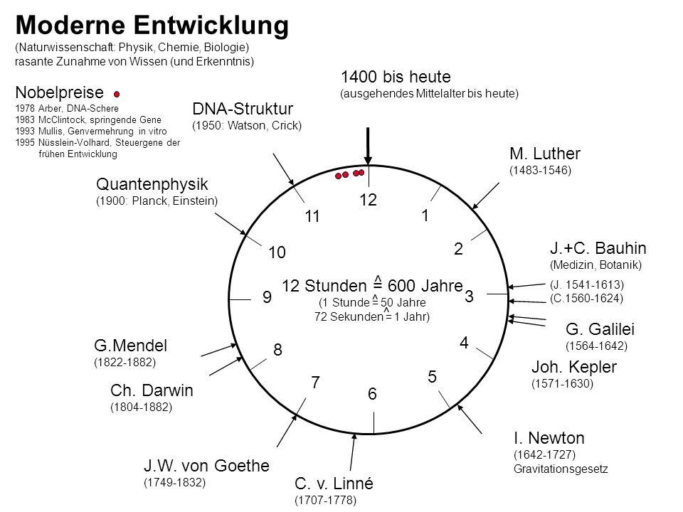 Moderne Entwicklung 1400 bis heute Nobelpreise DNA-Struktur M. Luther